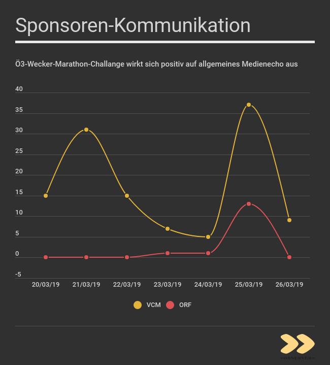 Analyse OBSERVER Sponsorenkommunikation_VCM