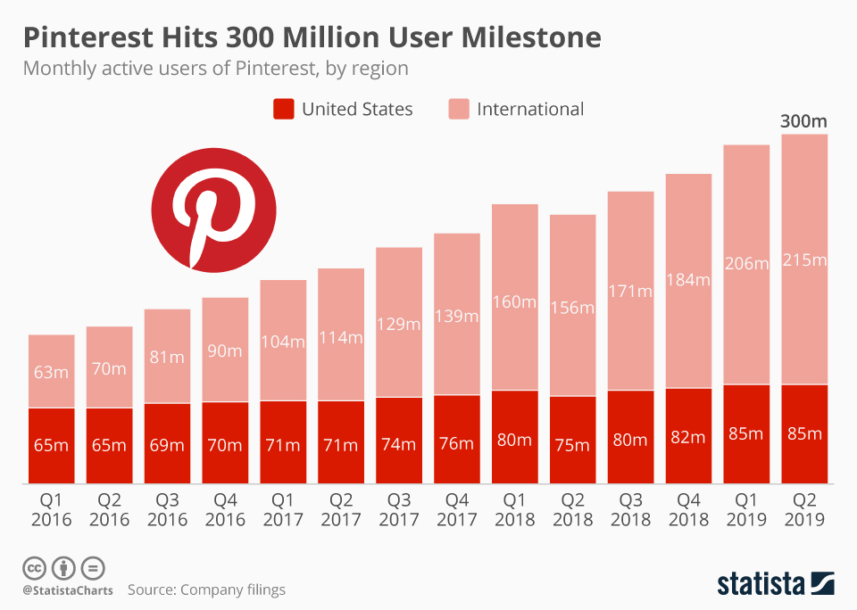 Pinterest_Chart
