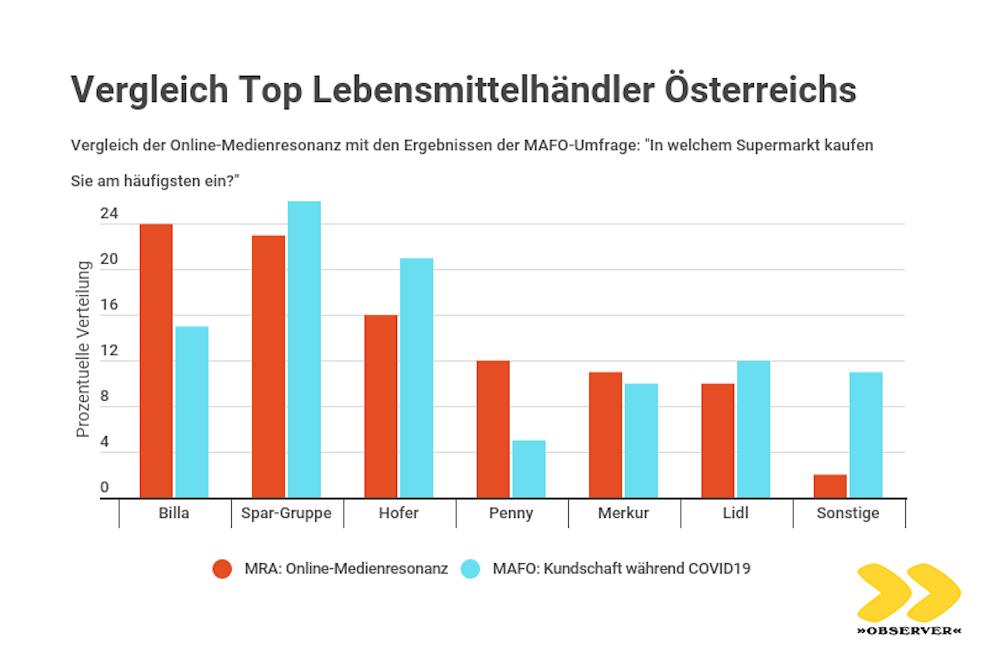 Vergleich Top Lebensmittelhändler Österreichs