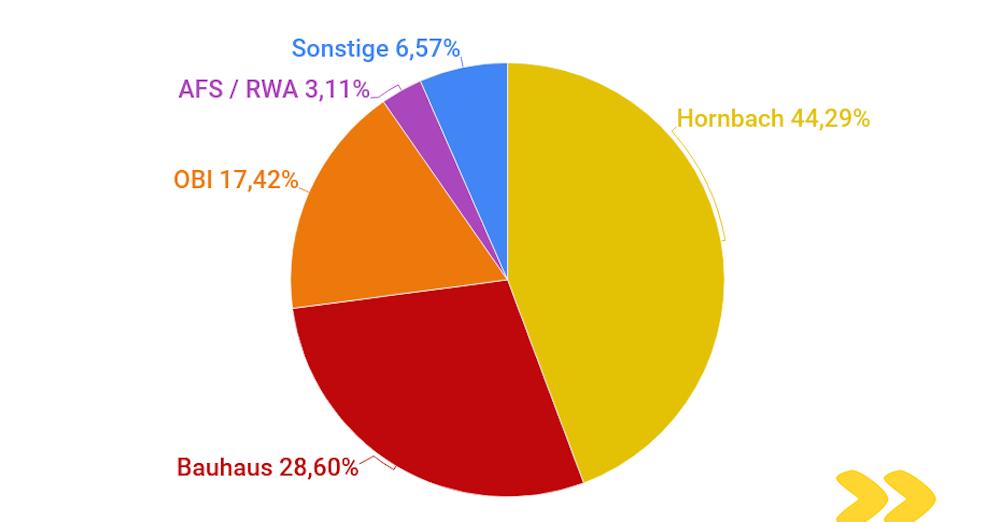 Analyse Baumärkte Oesterreich