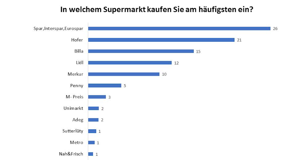 Top Lebensmittelhändler Österreich