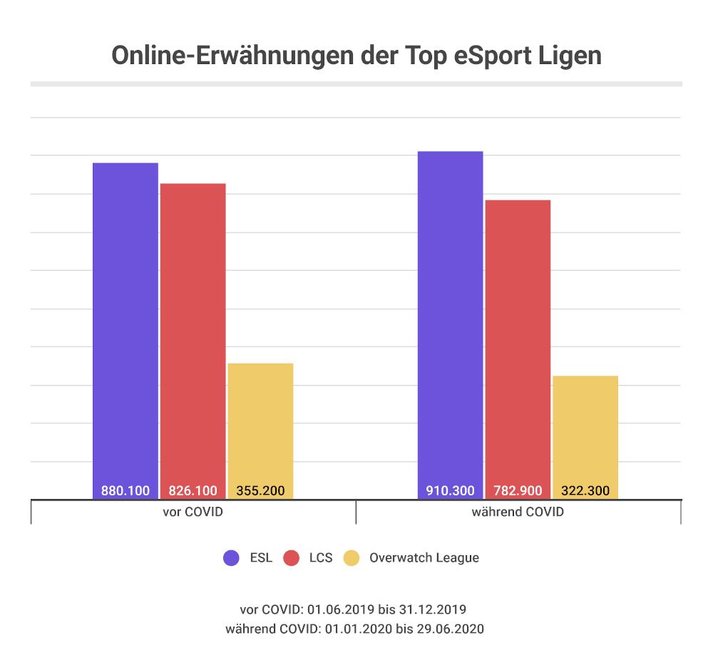 Top eSport Ligen