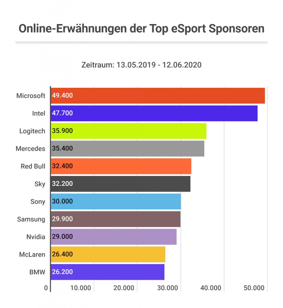 eSport Sponsoren
