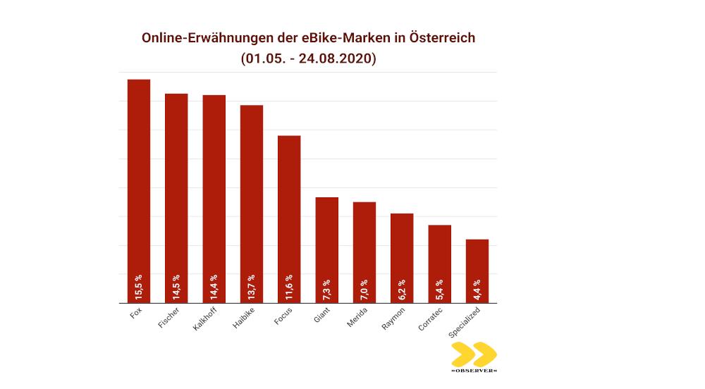OBSERVER Analyse zu eBikes in Oesterreich