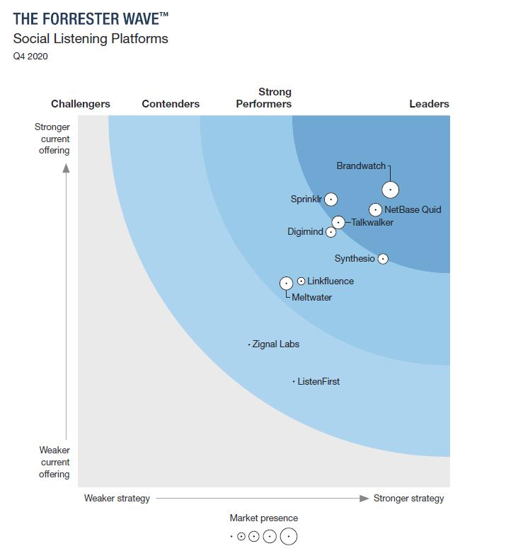Market presence Social Listening Platforms