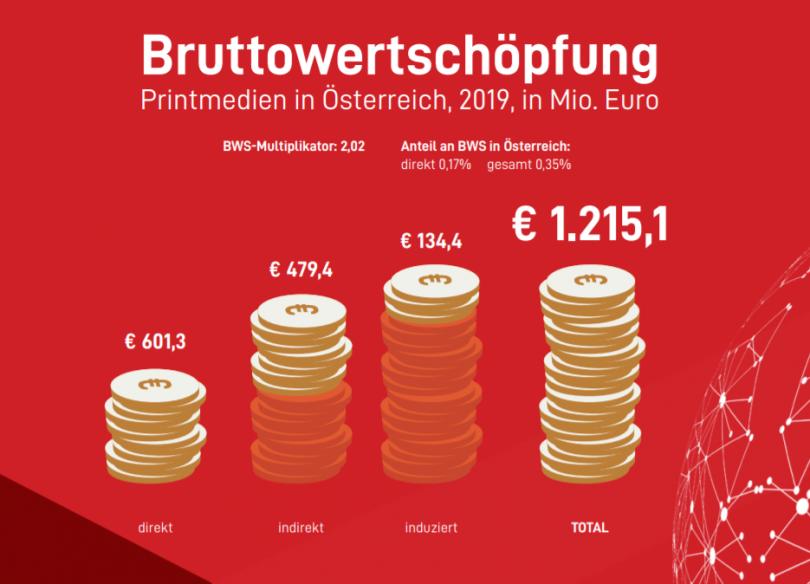Printmedien in Österreich