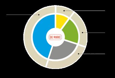 IBI_Integrated Brand Intelligence