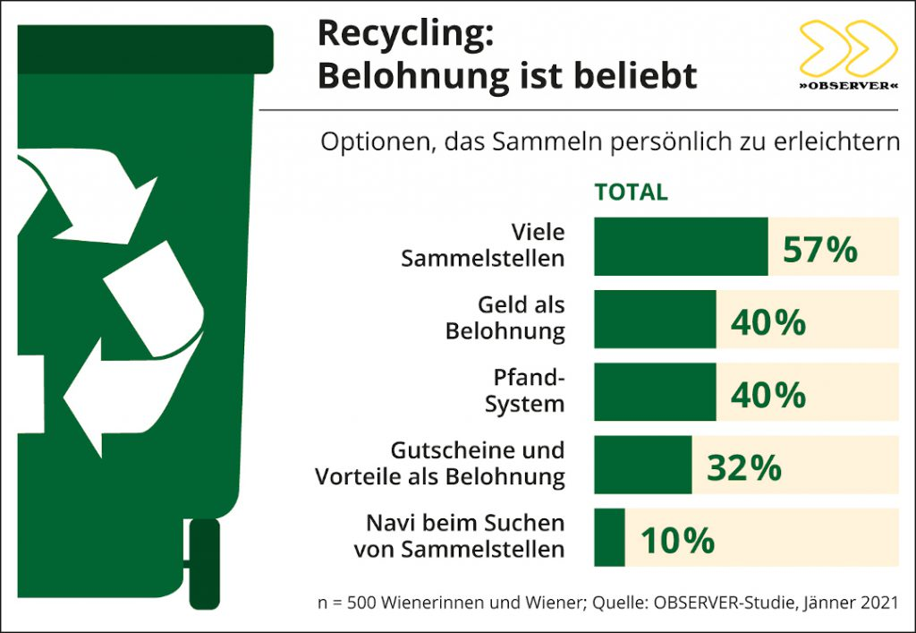 Mafo_Recycling-Studie by OBSERVER